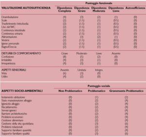 Elementi per l'attribuzione dei punteggi ai fini dell'ingresso in RSA