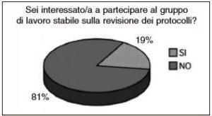 Valutazione dell'interesse partecipativo degli OSA ai gruppi di lavoro