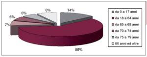 Popolazione residente in Liguria per fasce d'età al 1° gennaio 2008