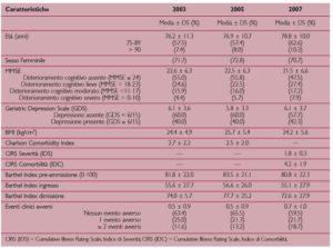 Modificazioni delle caratteristiche di utenza negli anni 2003-2005-2007 nel reparto di Riabilitazione Ospedaliera della Casa di Cura Ancelle della Carità di Cremona.