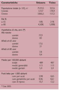 Caratteristiche dello stato di salute e del sistema sanitario in Svizzera e nel Canton Ticino (2007)