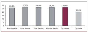 Percentuale di popolazione anziana (65 anni e più) nelle province della Liguria, in Liguria e in Italia, al 1° gennaio 2008
