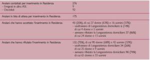 Anziani in lista di attesa per inserimento in residenza (domande presentate tra agosto 2005 e agosto 2006)