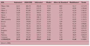 Standard assistenziali offerti nelle RSA lombarde, analisi di Scheda Struttura 2007.