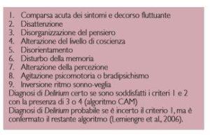 Criteri diagnostici di Delirium secondo il Confusion Assessment Method