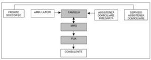 La rete di accesso al servizio psicogeriatrico territoriale
