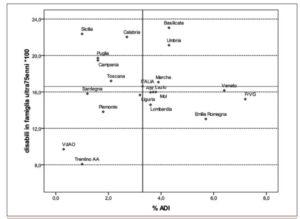 Presenza disabilità 75+ e copertura ADI: riportata la distribuzione delle regioni rispetto alla media italiana (2007).