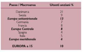 Utenti anziani dei servizi domiciliari in Europa (Gori e Casanova, 2009, mod.)