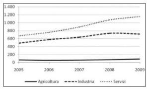 Occupati stranieri per settore di attività economica (migliaia di unità). Italia, 2005-2009