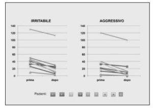 Riduzione di irritabilità e aggressività nei pazienti.