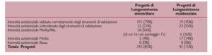 Confronto tra valutazione Commissione U.V.G. e punteggi derivanti dagli strumenti di valutazione utilizzati