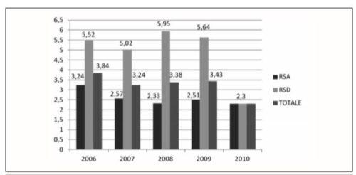 Incidenza cadute in RSA e RSD per anno