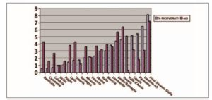 Distribuzione della percentuale di assistiti in ADI o in Residenza nelle regioni italiane (dati rielaborati da NNA, 2010: per i dati ADI: Pesaresi; per i dati RSA: