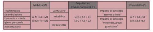 Indicatori di fragilità per il calcolo delle classi SOSIA