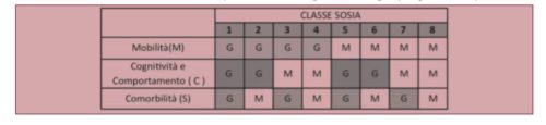Distribuzione delle classi SOSIA in base alle possibili combinazioni degli indicatori di fragilità (G = grave; M = lieve)