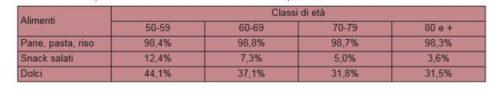 Incidenza percentuale di consumo almeno settimanale di carboidrati per classe di età