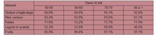 Incidenza percentuale di consumo almeno settimanale di frutta e verdura per classe di età