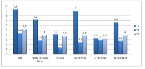 Effetti della stimolazione multisensoriale su 5 BPSD valutata su 6 ospiti. I valori espressi sono riferiti alla media delle frequenze del singolo BPSD registrate per un periodo di 6 mesi pre (T0) durante (T1) e post (T2) stimolazione multisensoriale