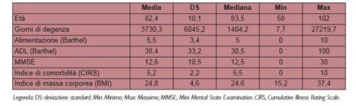 Caratteristiche demografiche e funzionali e indici antropometrici dei residenti