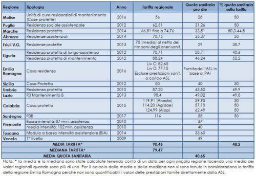 Le Tariffe Delle Residenze Protette Per Anziani I Luoghi Della Cura Rivista Sulla Non Autosufficienza Anziani