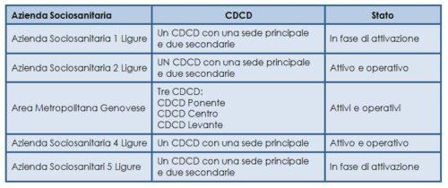 I CDCD attivati e in via di attivazione in Liguria