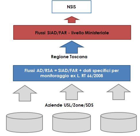 Flussi informativi SIAD/FAR