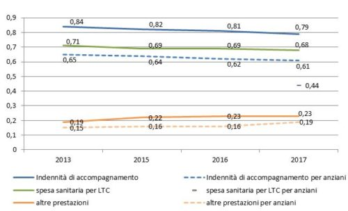 Spesa per Long-Term Care, Italia 2013-2017