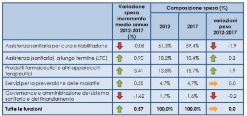Spesa per l'assistenza sanitaria per funzione, 2012-2017
