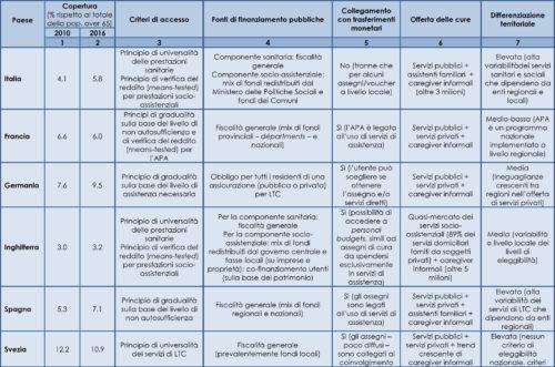 TabellCaratteristiche dell'offerta pubblica di assistenza domiciliare in alcuni Paesi europei