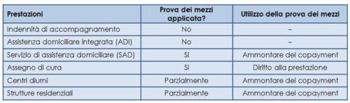La prova dei mezzi applicata alla Long-Term Care in Italia