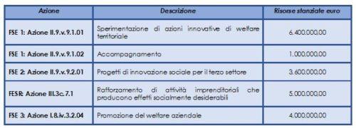 Azioni POR FSE Regione Piemonte