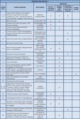 FSE 1 WECARE Elenco progetti definitivi