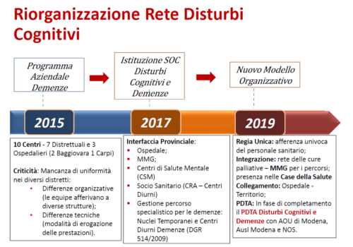 Riorganizzazione Rete Disturbi Cognitivi e Demenze AUSL Modena
