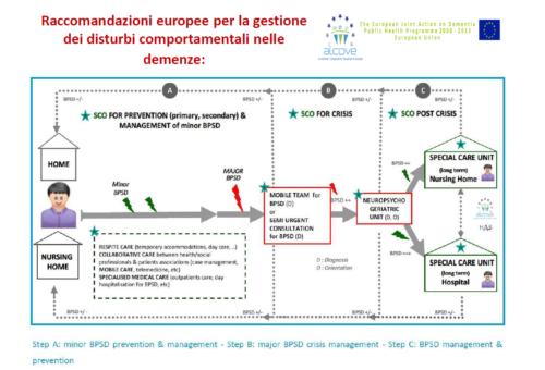 Il modello ALCOVE per la gestione dei disturbi comportamentali nelle demenze (BPSD)