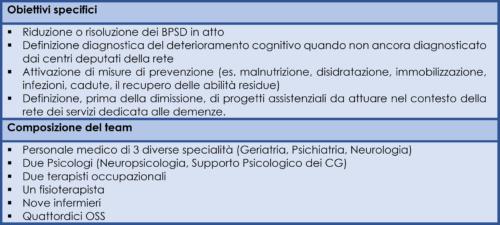 Obiettivi specifici e composizione del team del Nucleo Ospedaliero per le Demenze ad alta Intensità Assistenziale (NODAIA)