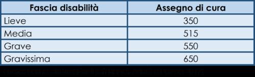 """Importi IdA per """"assegno di cura"""", importi € mensili"""