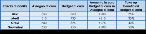 Importi mensili dei benefici erogati per l'assegno di cura e il budget di cura, take up budget di cura e numero totale di beneficiari stimati