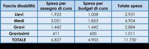 Stima della spesa complessiva annuale per la nuova IdA a regime (milioni euro)