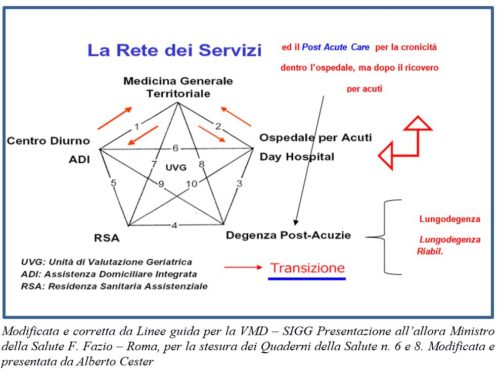 Organizzazione della rete dei servizi e ruolo centrale della VMD