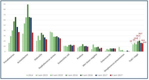 Proporzione di ceppi resistenti per specie microbica isolata. Anni 2014-2017