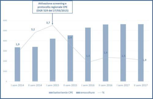 Numero di emocolture effettuate, numero di batteriemie da CPE e proporzione di batteriemie da CPE sul totale delle emocolture effettuate
