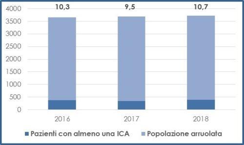 Prevalenza (%) di pazienti con almeno una ICA