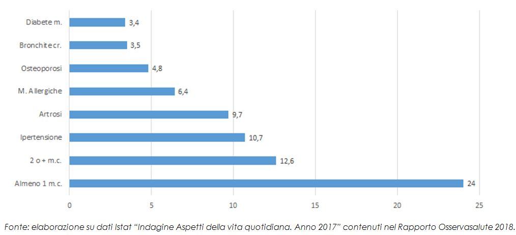 Prevalenza delle malattie croniche in Italia