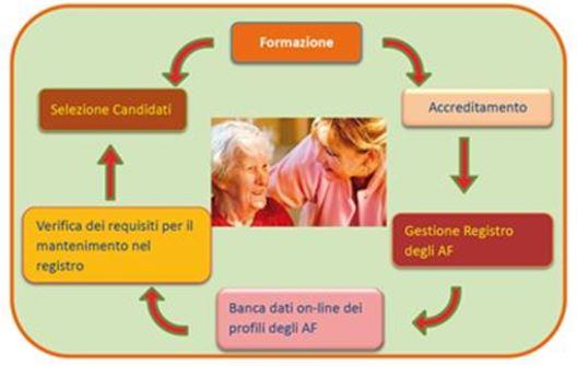 Il ciclo di formazione dell'assistente familiare nel progetto Home Care Premium - Catanzaro