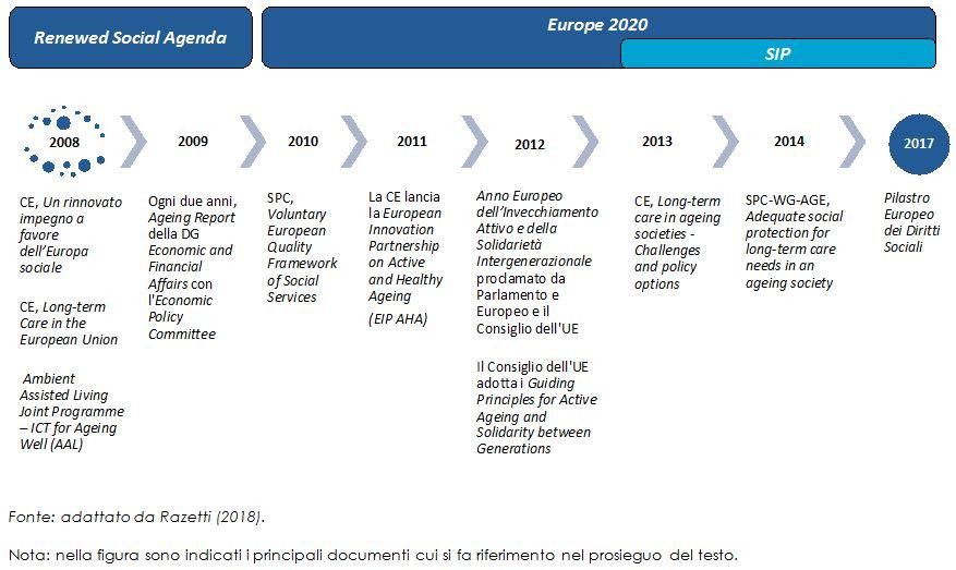 EEU: invecchiamento, LTC e innovazione sociale