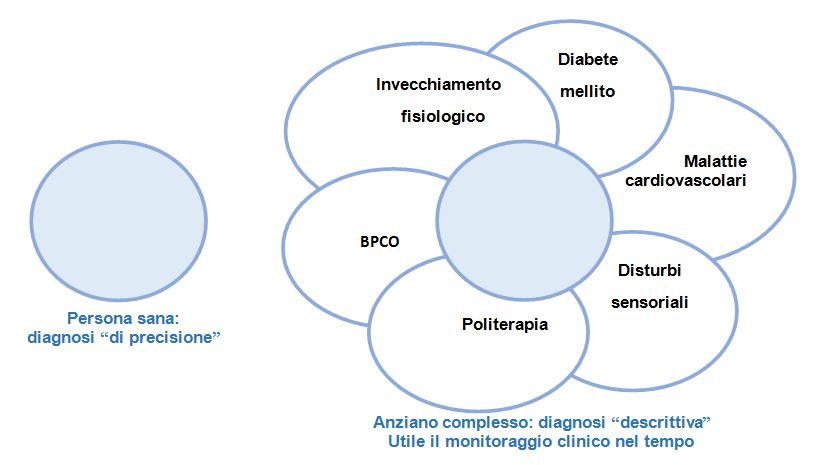 Schema della diagnosi di demenza