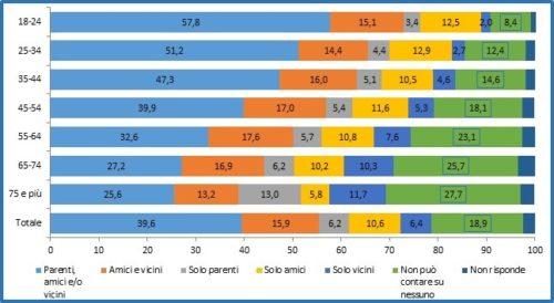 Persone di 18 anni e più per classe di età e combinazione di persone su cui possono contare. Anno 2016
