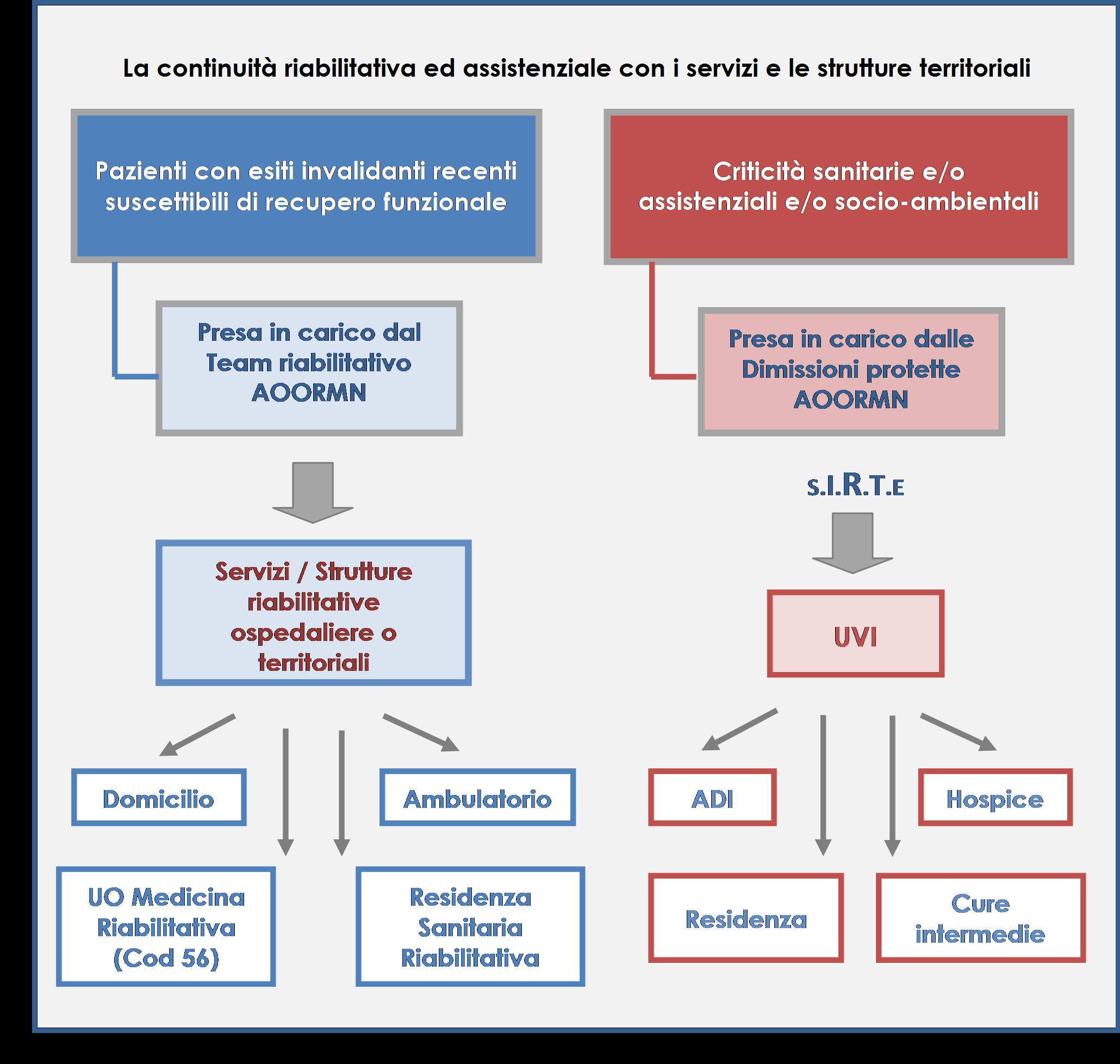 Continuità Azienda Ospedaliera Marche Nord e Territorio