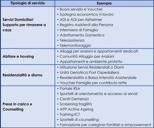 Dettaglio dei nuovi servizi introdotti dalle regioni tra il 2015 e il 2019