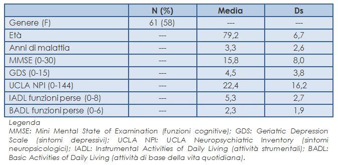 Caratteristiche dei pazienti dei Caffè Alzheimer